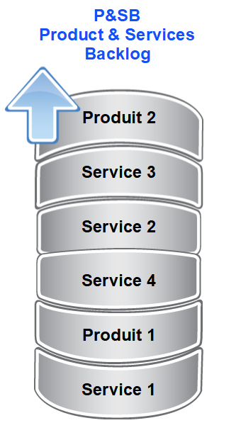 P&SB - Product & Services Backlog