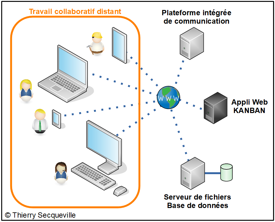 Travail collaboratif distant